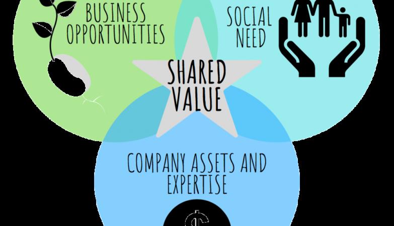Creating Shared Value (CSV) Menciptakan Nilai dan Manfaat Bersama-sama